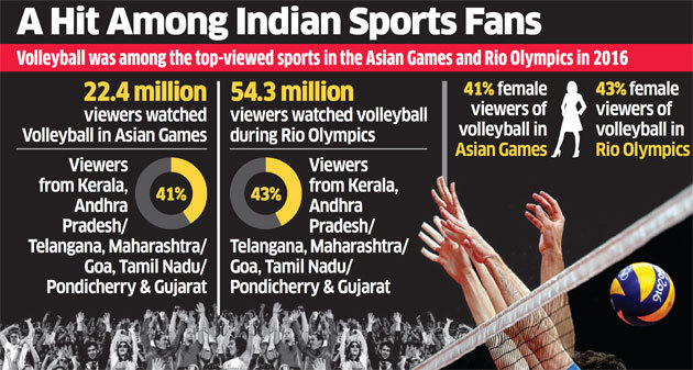india volleyball popularity